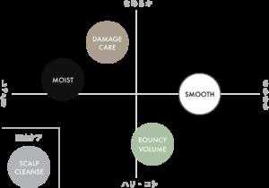 ボタニスト使用感の表